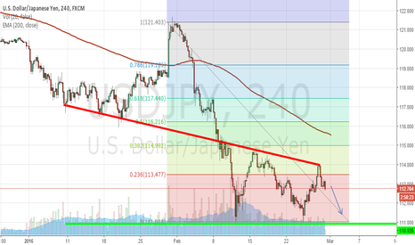 USDJPY: USD/JPY dropping off strong resistance