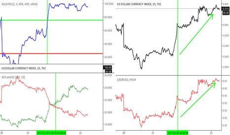 DXY: Base: indice dollar US (DXY) et comparatif: eur/usd