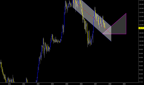 USDJPY: USDJPY | 9D | BOUNCE LIKE A QUEEN