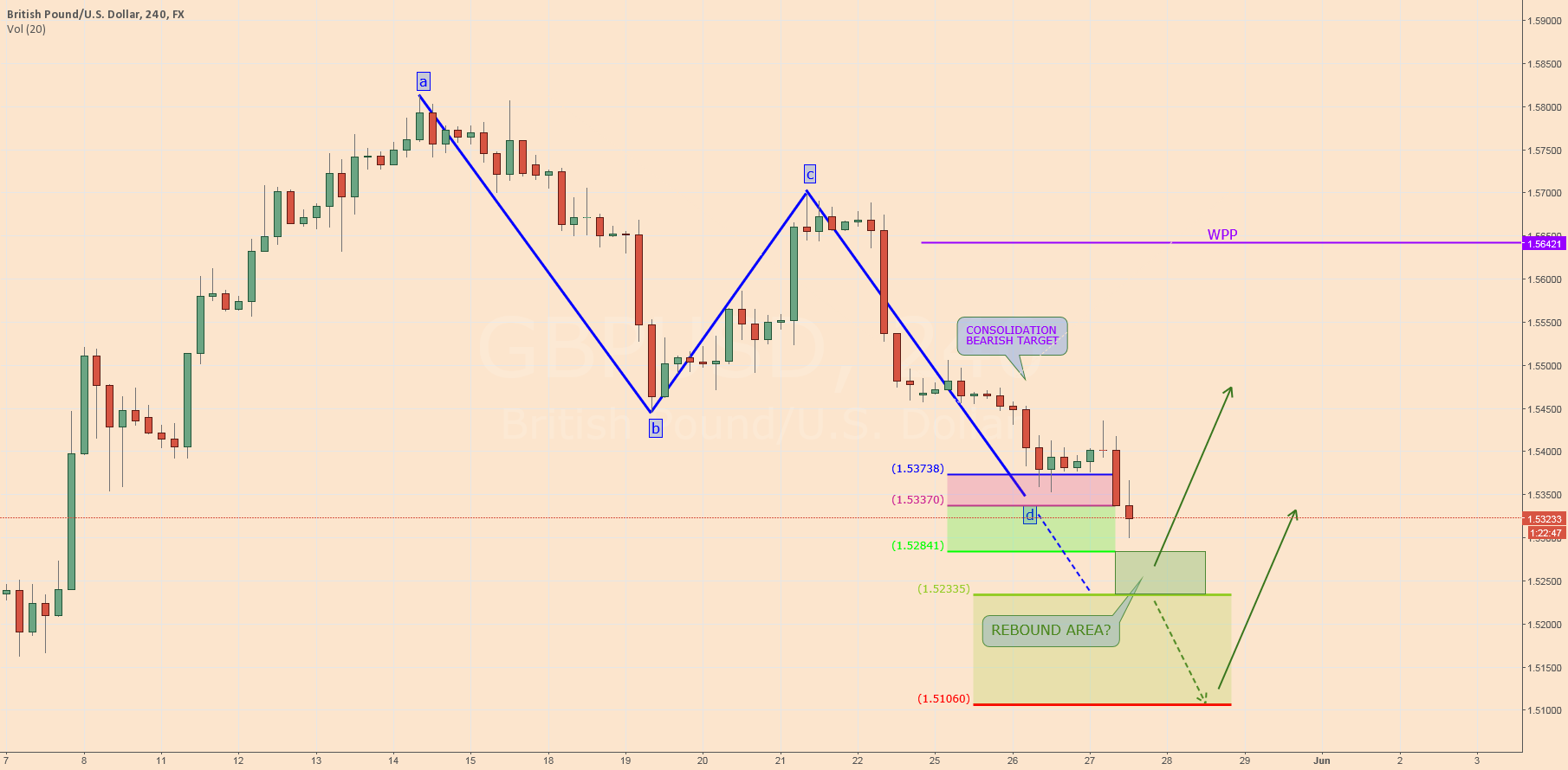 $GBPUSD: Consolidation Time?