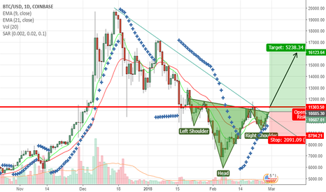 BTCUSD: Here I show u another Prof Why btc $16k ?