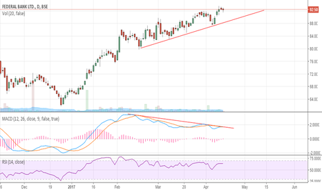 FEDERALBNK: Federal Bank Regular Bearish Divergence