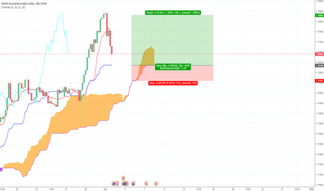GBPAUD: GBP/AUD Long Ichimoku trade Idea