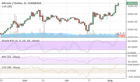 BTCUSD:  Oops, Bitcoin Did it again!