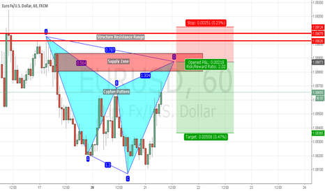 EURUSD: Potential Short on EUR