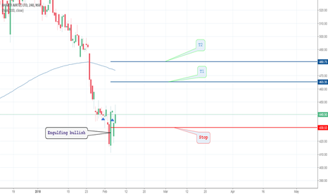 BHARTIARTL: Buy BHARTI AIRTEL LTD