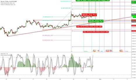BTCUSD: BTC is targeting $6900, here is the scenarios