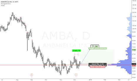 AMBA: AMBA: Time at mode uptrend and retracement entry