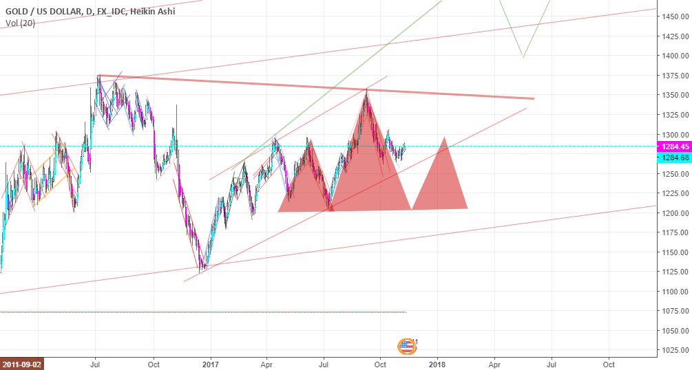 THE REASON WHY GLD SHOULD NEVER GO UNDER 1260.