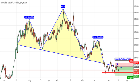 AUDUSD: Head & Shoulder