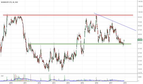 WANBURY: Swing Long for Rs 60 Tgt