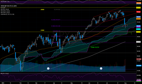 SPY: SPY: Open above 1928 is a possiable morning star