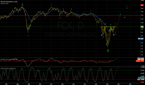 FCX: FCX long term