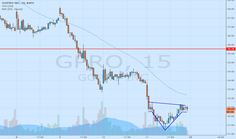 GPRO: head-and-shoulders pattern