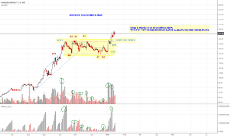 HSCL: WYCKOFF REACCUMULATION