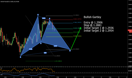GBPUSD: Bullish Gartley on GBPUSD
