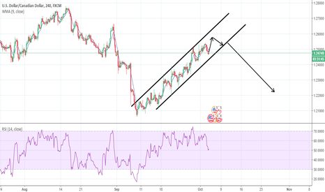 USDCAD: usdcan chanel
