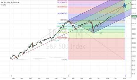 SPX: Long term S&P in log scale
