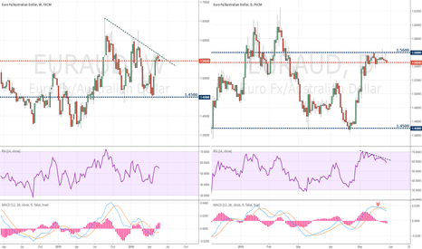 EURAUD: EURAUD Beyond the Daily Chart 2016 - June