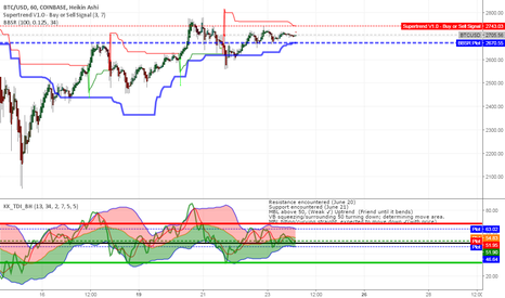 BTCUSD: Well, Simply, Short Possible