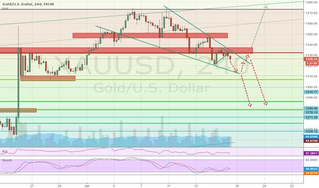 XAUUSD: Gold's next move
