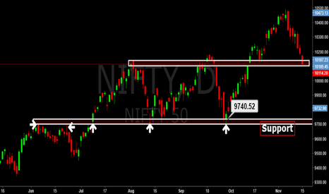 NIFTY: Nifty @ support zone. as expected ( 10100)