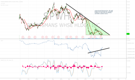 SPWH: Buying opportunity in $SPWH