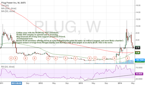 PLUG: Plug Power bounces off of long term support
