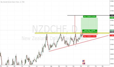 NZDCHF: Buy NZDCHF