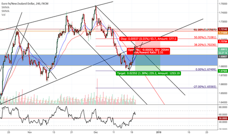 EURNZD: EURNZD Potential Shorts on H4