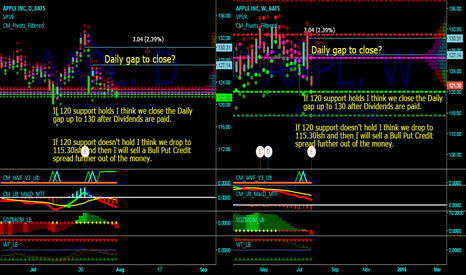 AAPL: AAPL- notes to self for the coming weeks