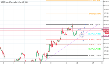 GBPAUD: Sell limit