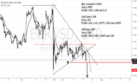 EURUSD: Eurusd Buy & Sell Setups