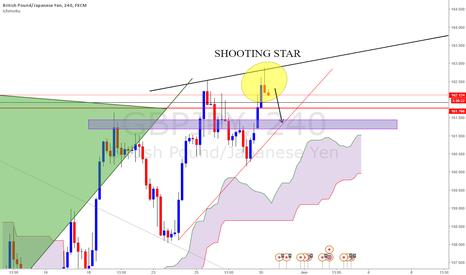 GBPJPY: GBPJPY - Shooting star pattern