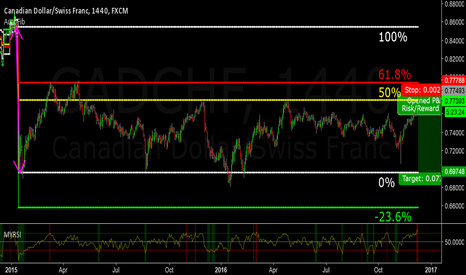 CADCHF: CADCHF Short Entry at long-term 50% retracement