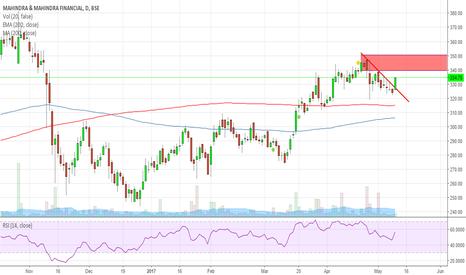 M_MFIN: M&M Finance Breakout above the trendline