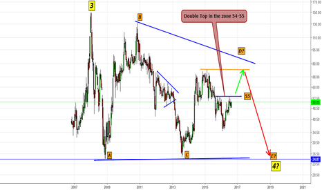 RCF: RCF- Cross of Mini Double Top will take to next swing