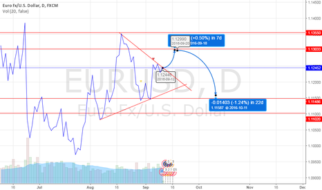 EURUSD: the boarder downtrend is firmly intact