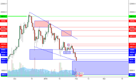 BTCUSD: BTCUSD: Major Support Cleared, But Consider Bigger Picture.