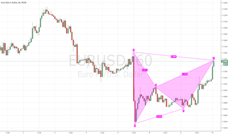 EURUSD: Bear Bat at market