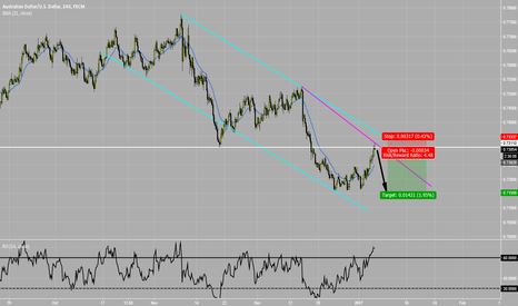 AUDUSD: Another pullback off resistance in this nice downtrend AUD/USD
