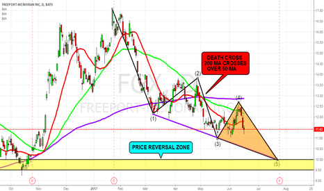 FCX: FCX- Looks Short To Me