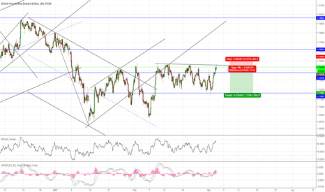 GBPNZD: #GBPNZD going nowhere