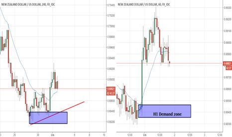 NZDUSD: NZD/USD strefa Popytu na H1/H4