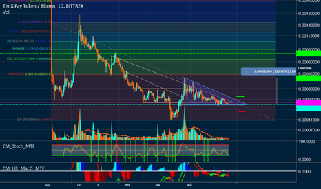 PAYBTC: PAYBTC long consolidation waiting for breakout