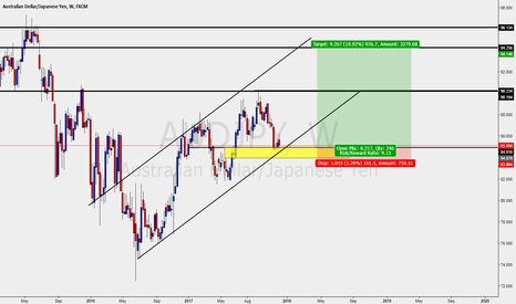 AUDJPY: AUDJPY - MED TERM BUY OPPURTUNITY - WEEKLY CHART