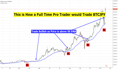 BTCJPY: This is How a Full Time Pro Trader makes PROFIT!