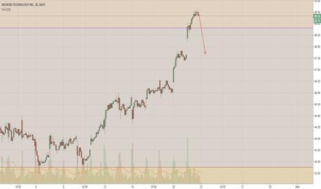 MU: $MU Bearish - short term swing trade