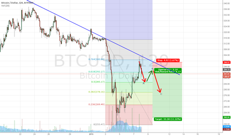 BTCUSD: Rebound complete, BTC to resume downtrend. Target sub 260