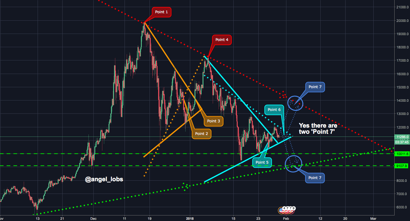 Bitcoin inside triangles!